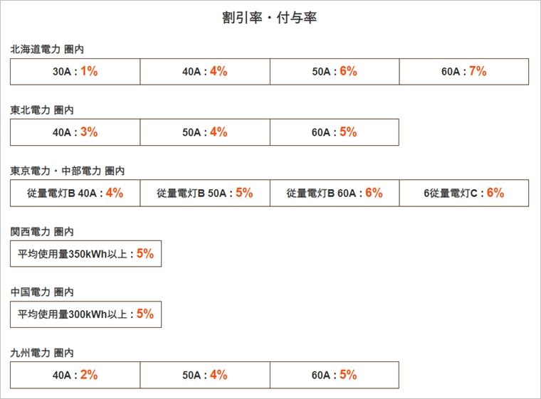 【Coincheckでんき】(コインチェック)電気料金割引率・ビットコインBTC付与率