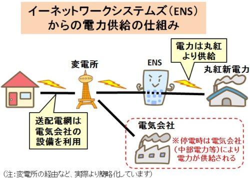 【Coincheckでんき(コインチェック)】EMS電力供給の仕組み