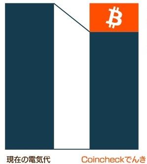 【Coincheckでんき(コインチェック)】ビットコインBTC付与プラン