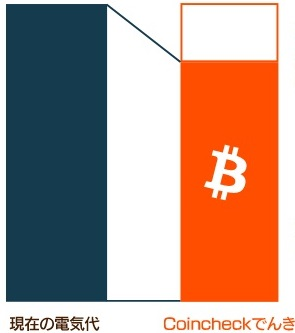 【Coincheckでんき(コインチェック)】ビットコイン決済プラン