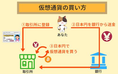 仮想通貨の買い方の解説