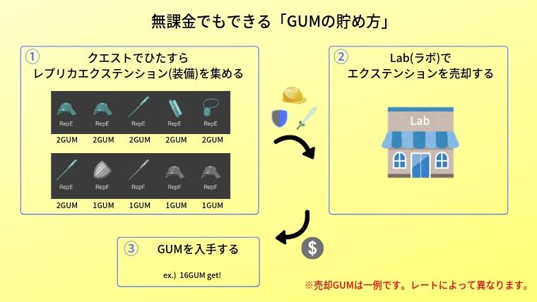 マイクリプトヒーローズ(My Crypto Heroes/マイクリ)の遊び方「無課金でもできるGUMの貯め方」